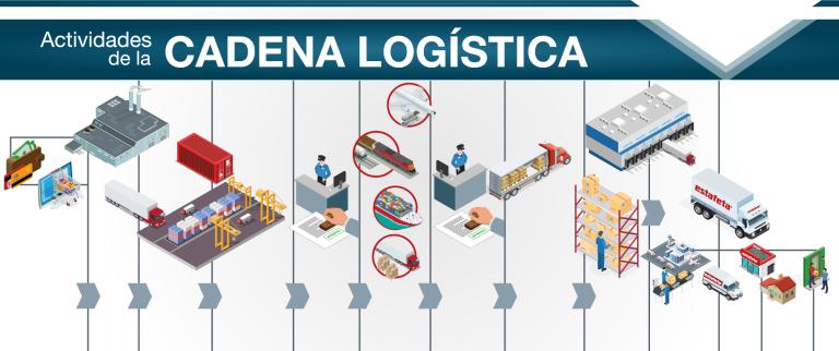 cadena-logistica (1).png